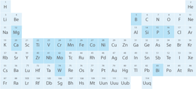 Select element from periodic table